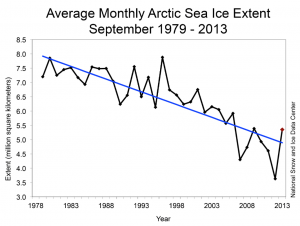 NSIDC: Arctic Sea Ice Minima 1979-2013