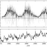 Solar irradiance vs global average temperature