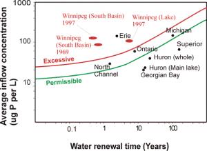 Phosphorous inflow to Lake Winnipeg
