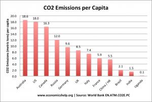 list-countries-co2-per-capita
