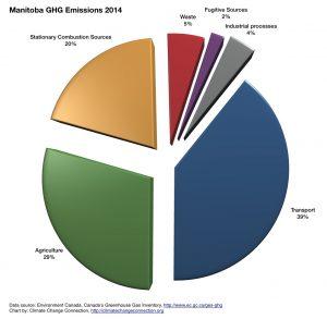 Figure 1: Manitoba GHG Emissions Pie Chart 2014