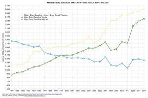 Manitoba_GHG_trend_chart_1990-2014_suvs+cars