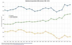 Figure 1: Manitoba GHG emissions – 1990-2014 Transportation