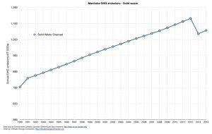 Figure 1: Manitoba GHG emissions - 1990-2014 - solid waste